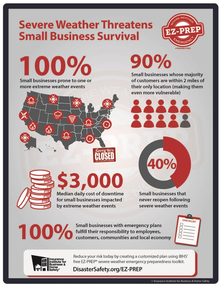 Small Business Threats