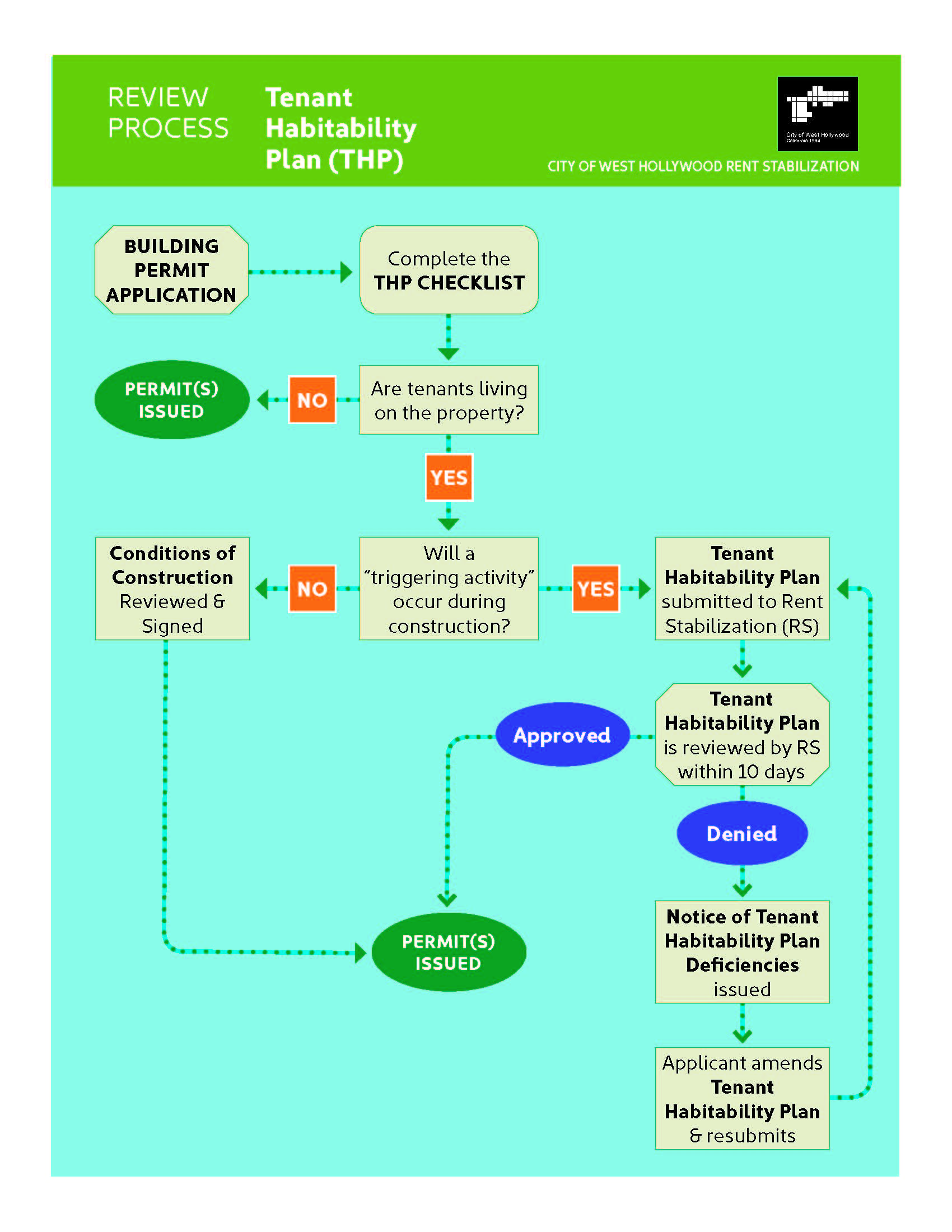 THP infograph