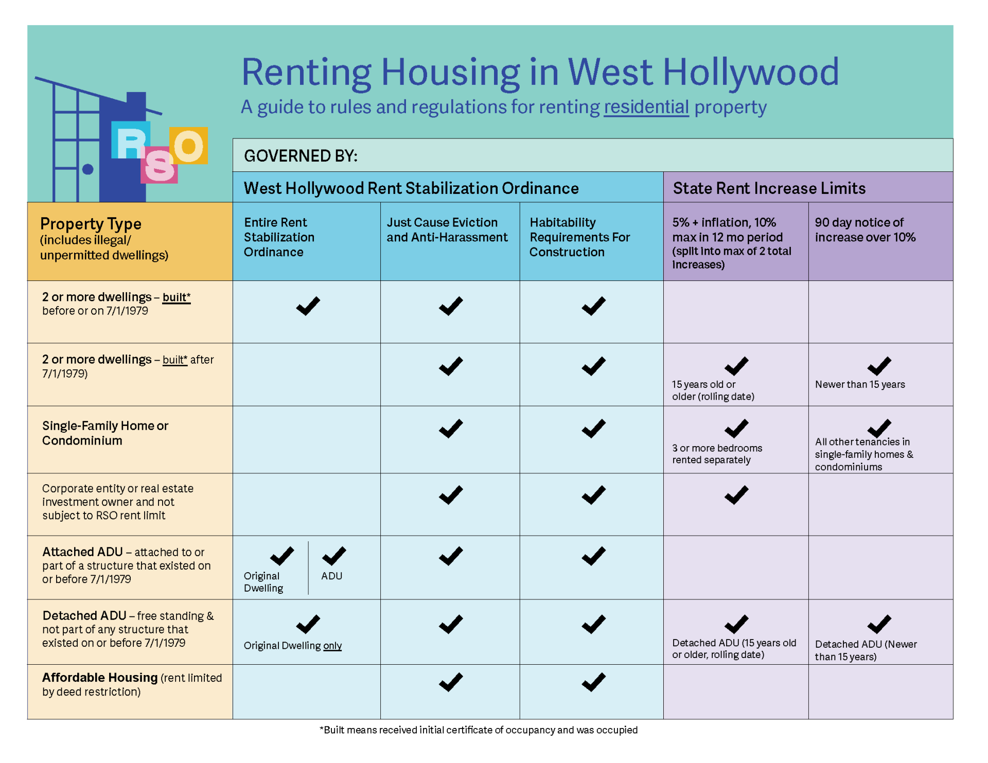 HANDOUT - Renting Housing in West Hollywood
